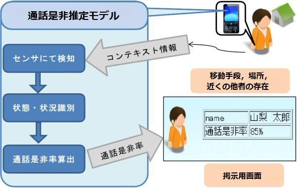 通話是非推定モデル概要図